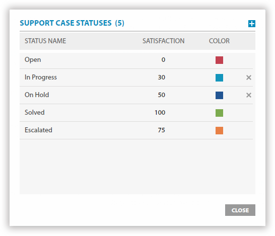 Customize the stages of support service process the way you want.
